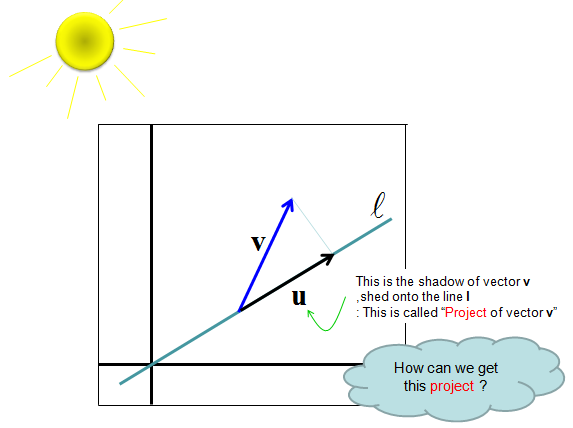 Vector product projection