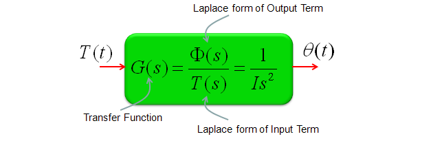 how to go from transfer function to state space