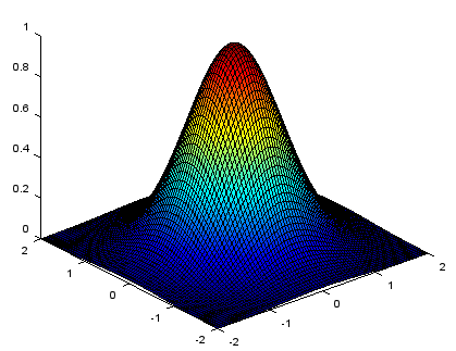 how to add colour to matlab grapgh